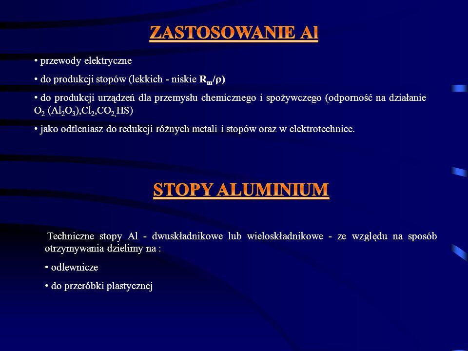 ZASTOSOWANIE Al STOPY ALUMINIUM