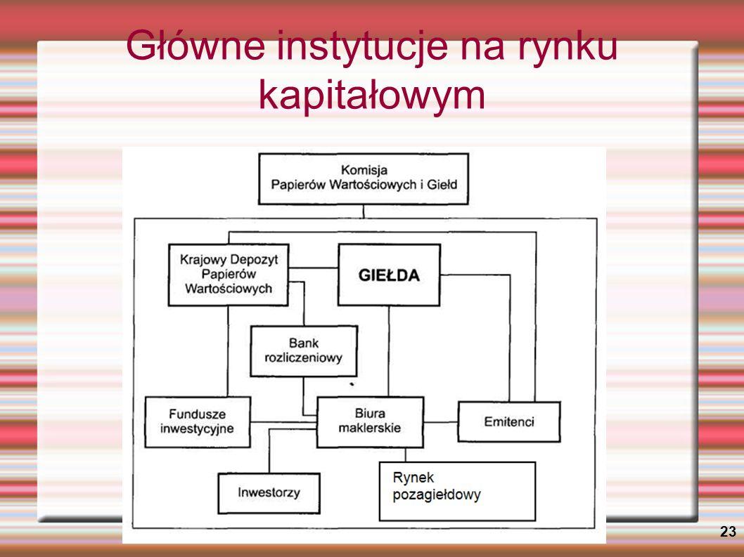 Główne instytucje na rynku kapitałowym