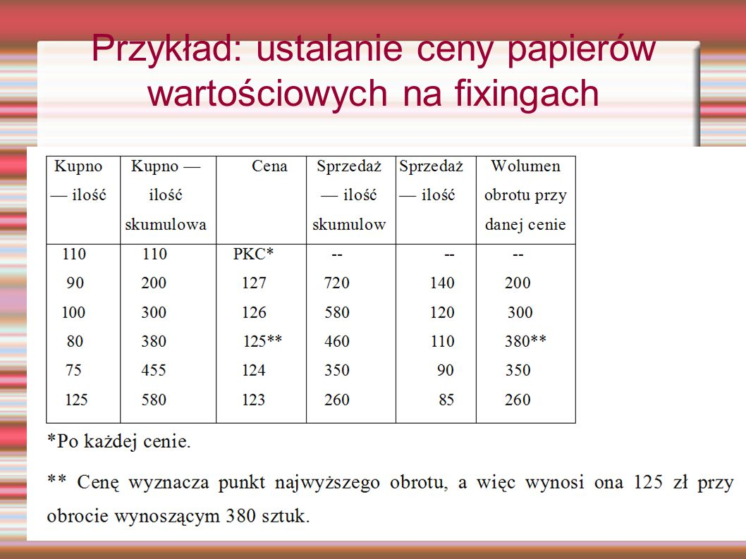 Przykład: ustalanie ceny papierów wartościowych na fixingach