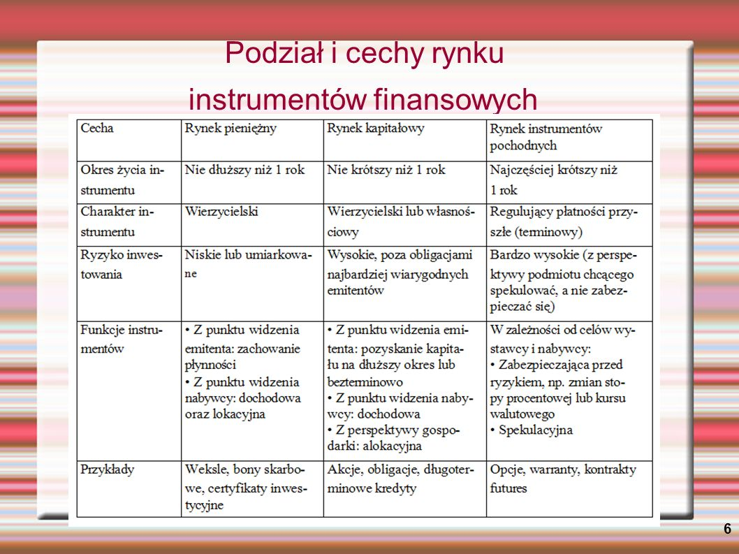 Podział i cechy rynku instrumentów finansowych