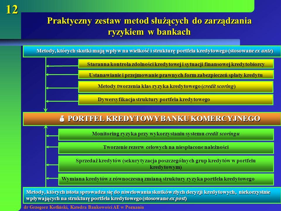 Praktyczny zestaw metod służących do zarządzania ryzykiem w bankach