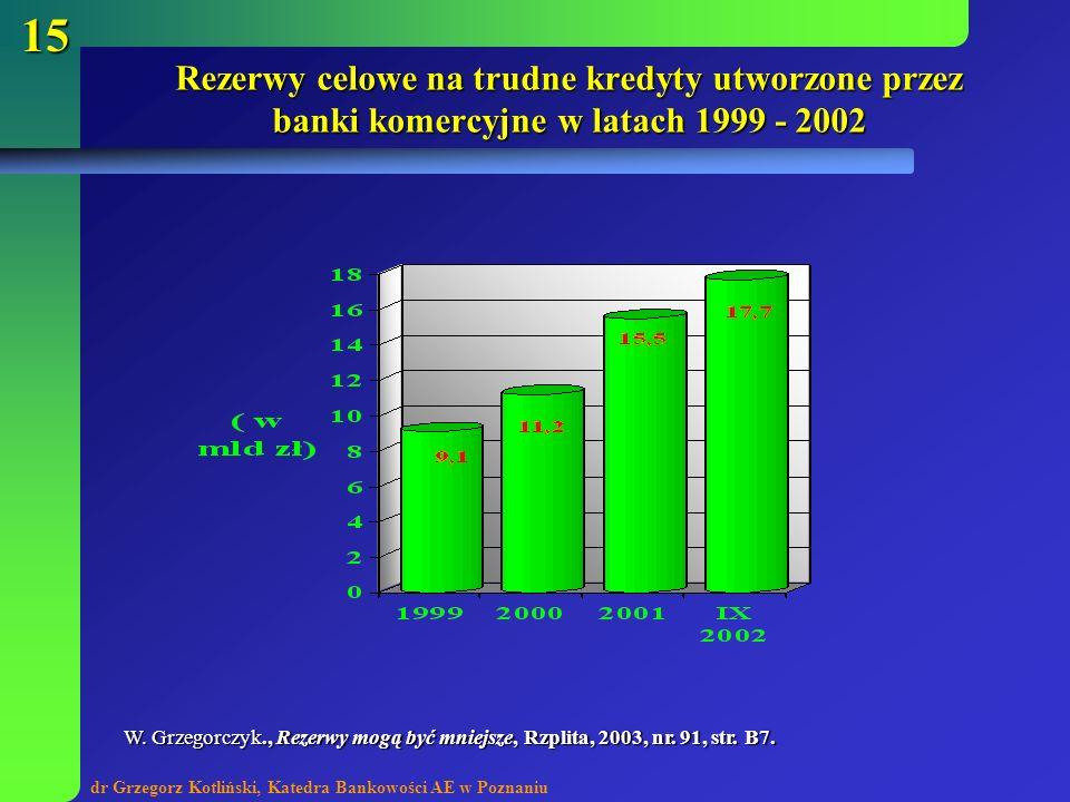 Rezerwy celowe na trudne kredyty utworzone przez banki komercyjne w latach 1999 - 2002
