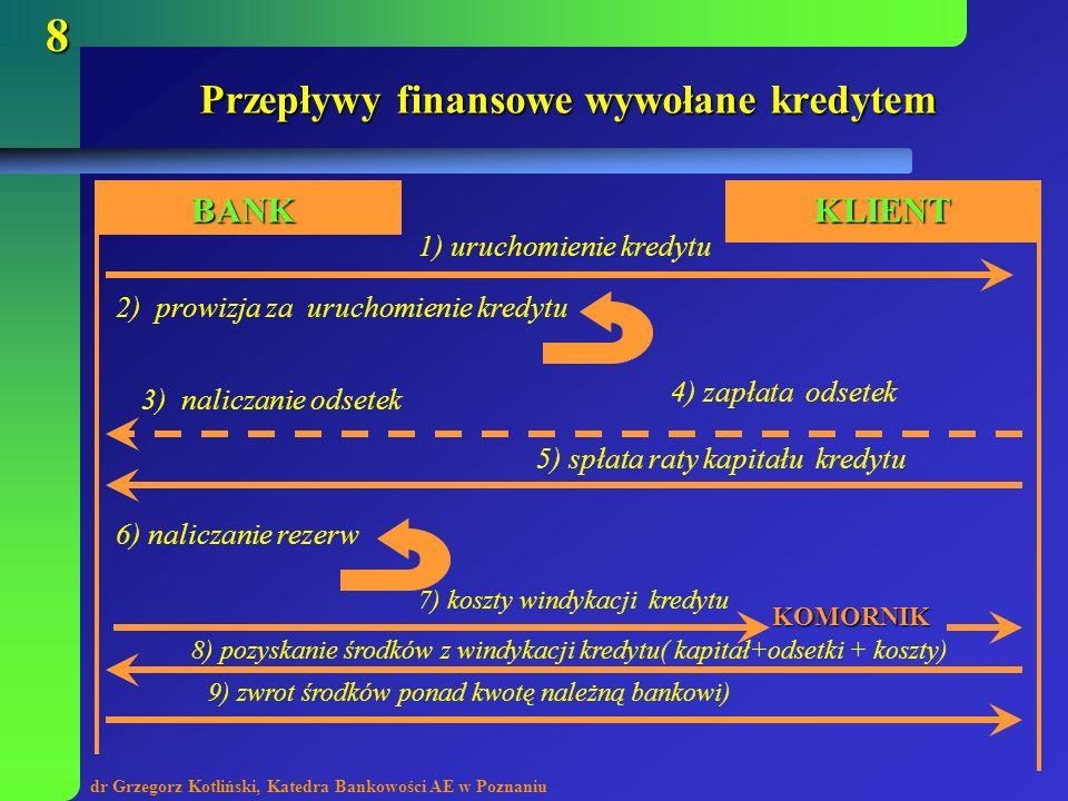 Przepływy finansowe wywołane kredytem