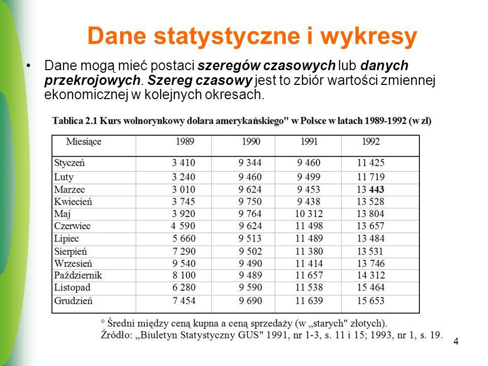Dane statystyczne i wykresy