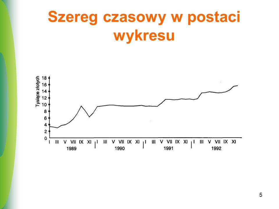 Szereg czasowy w postaci wykresu