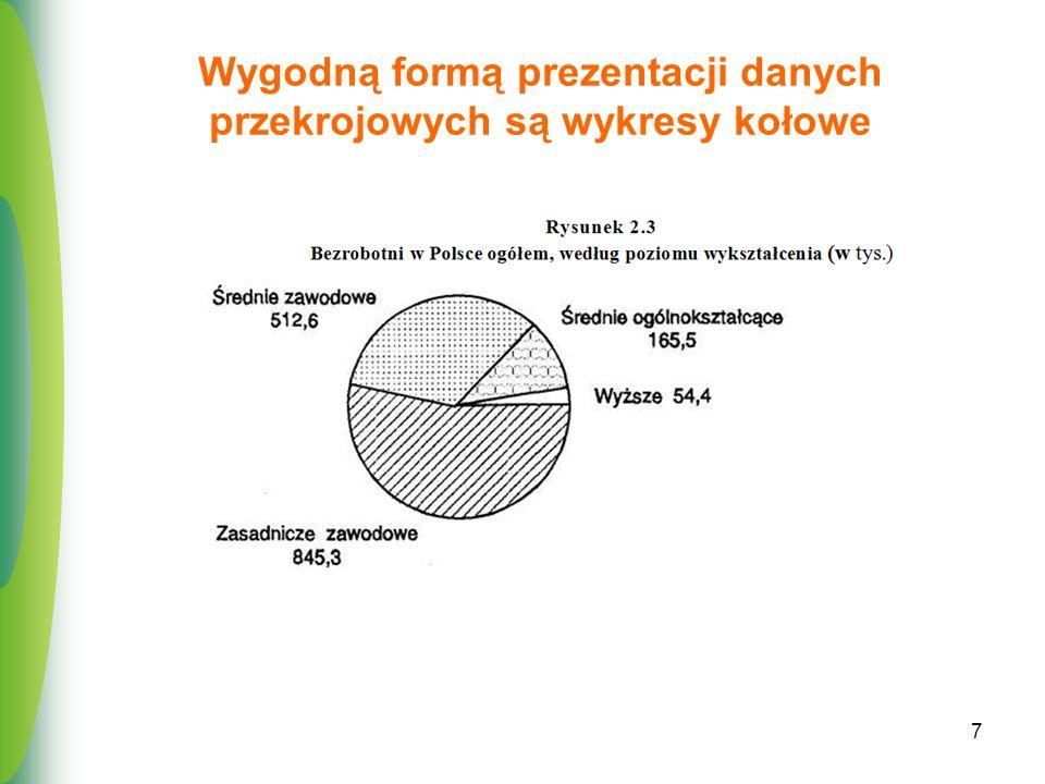 Wygodną formą prezentacji danych przekrojowych są wykresy kołowe