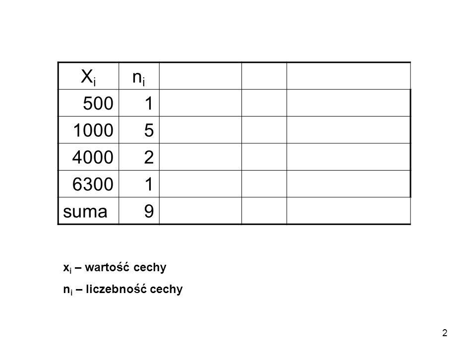 Xi ni 500 1 1000 5 4000 2 6300 suma 9 xi – wartość cechy