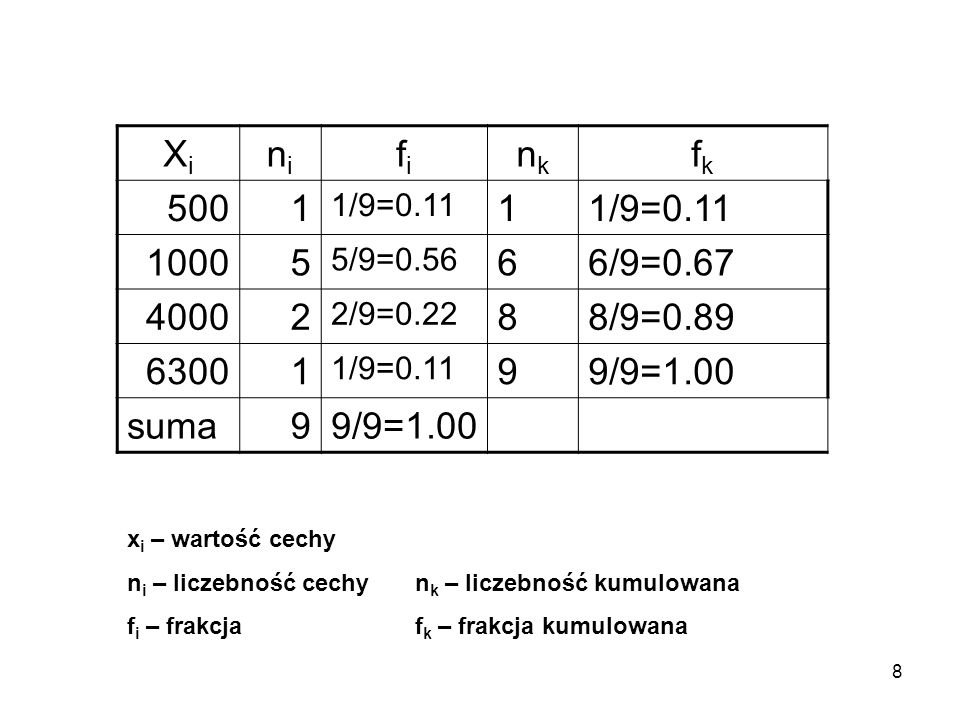 Xini. fi. nk. fk. 500. 1. 1/9=0.11. 1000. 5. 5/9=0.56. 6. 6/9=0.67. 4000. 2. 2/9=0.22. 8. 8/9=0.89.