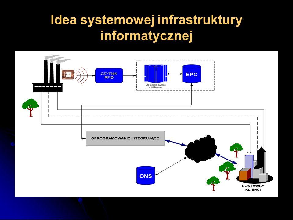 Idea systemowej infrastruktury informatycznej