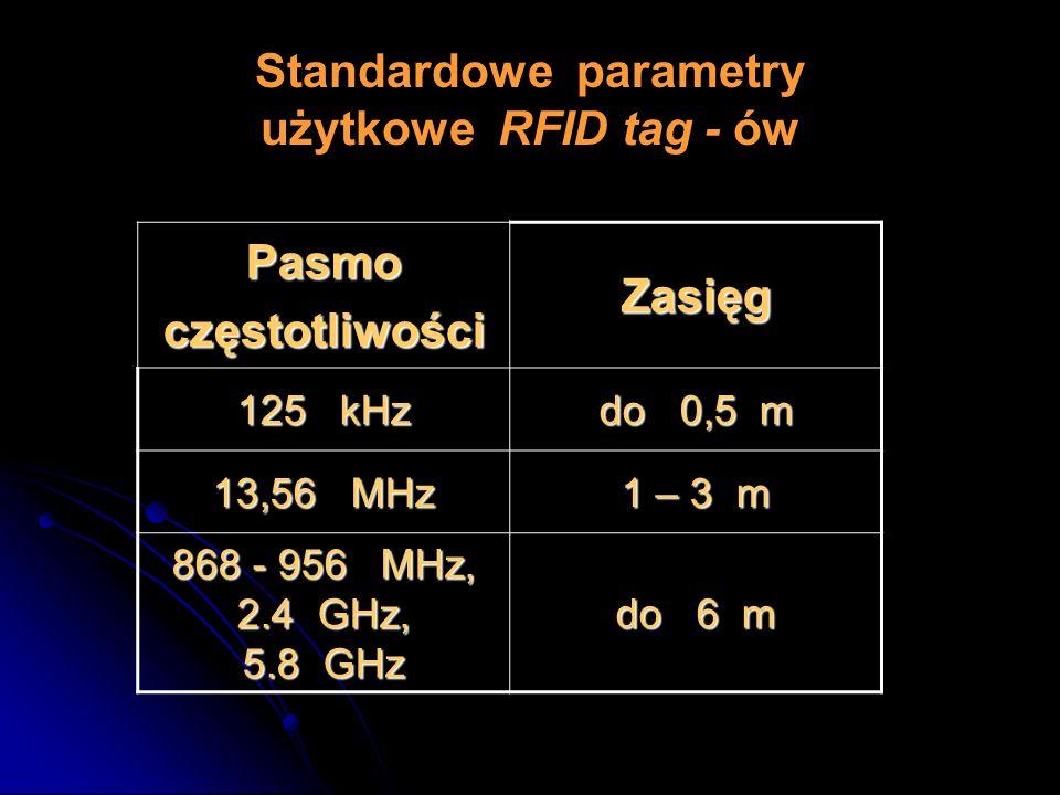 Standardowe parametry użytkowe RFID tag - ów