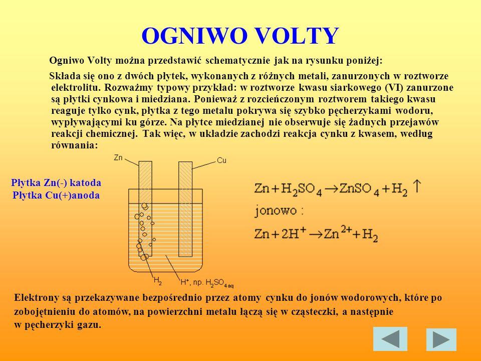 OGNIWO VOLTY Ogniwo Volty można przedstawić schematycznie jak na rysunku poniżej: