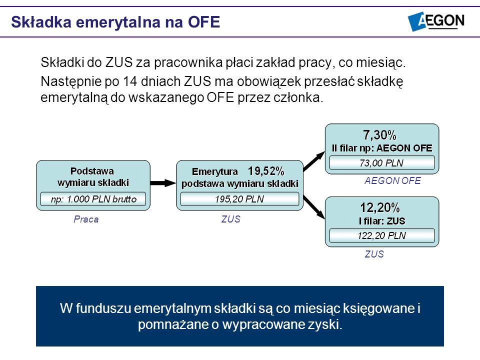 Składka emerytalna na OFE