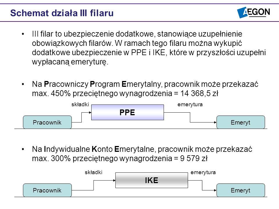 Schemat działa III filaru