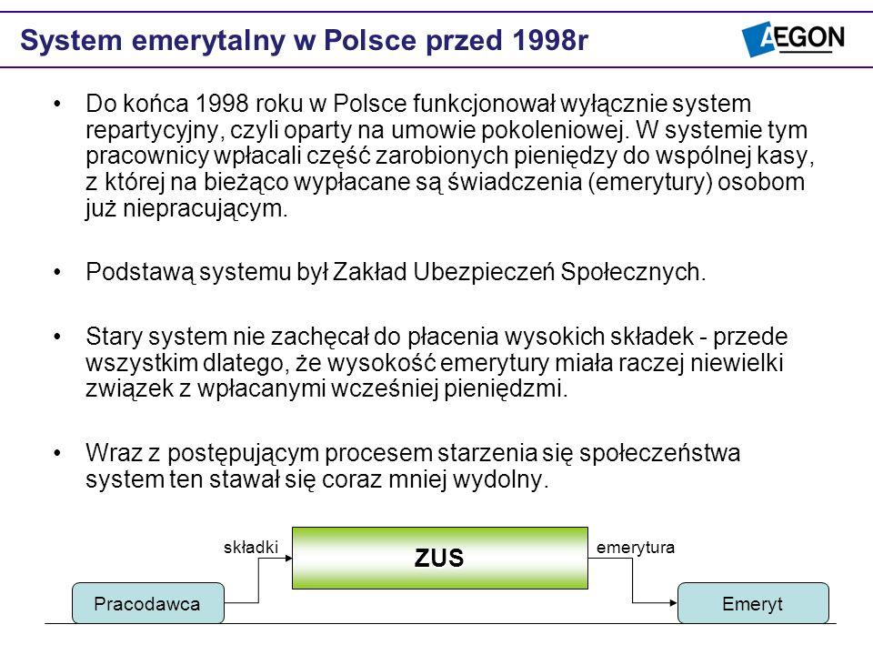 System emerytalny w Polsce przed 1998r