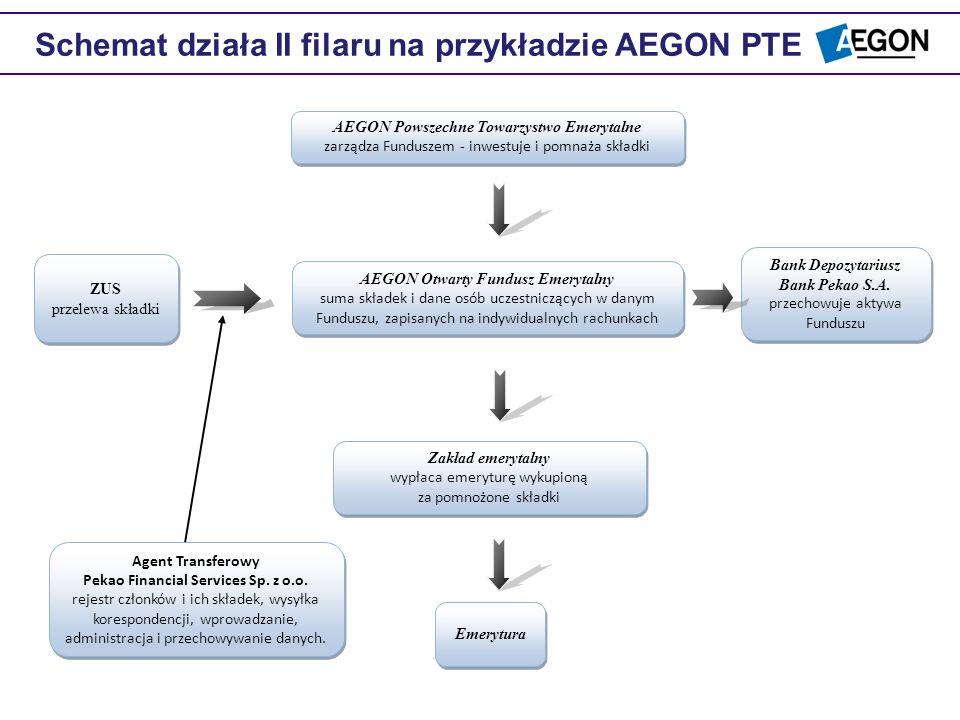 Schemat działa II filaru na przykładzie AEGON PTE