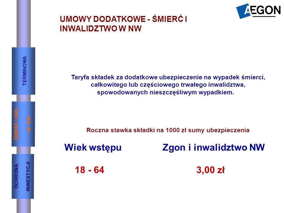 Wiek wstępu Zgon i inwalidztwo NW 18 - 64 3,00 zł