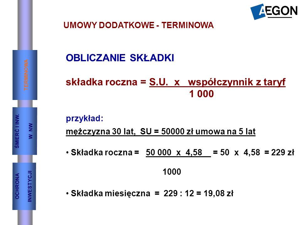 składka roczna = S.U. x współczynnik z taryf 1 000