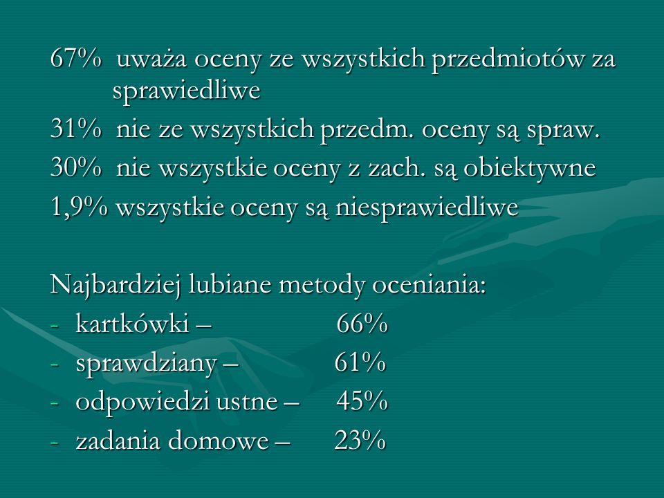 67% uważa oceny ze wszystkich przedmiotów za sprawiedliwe
