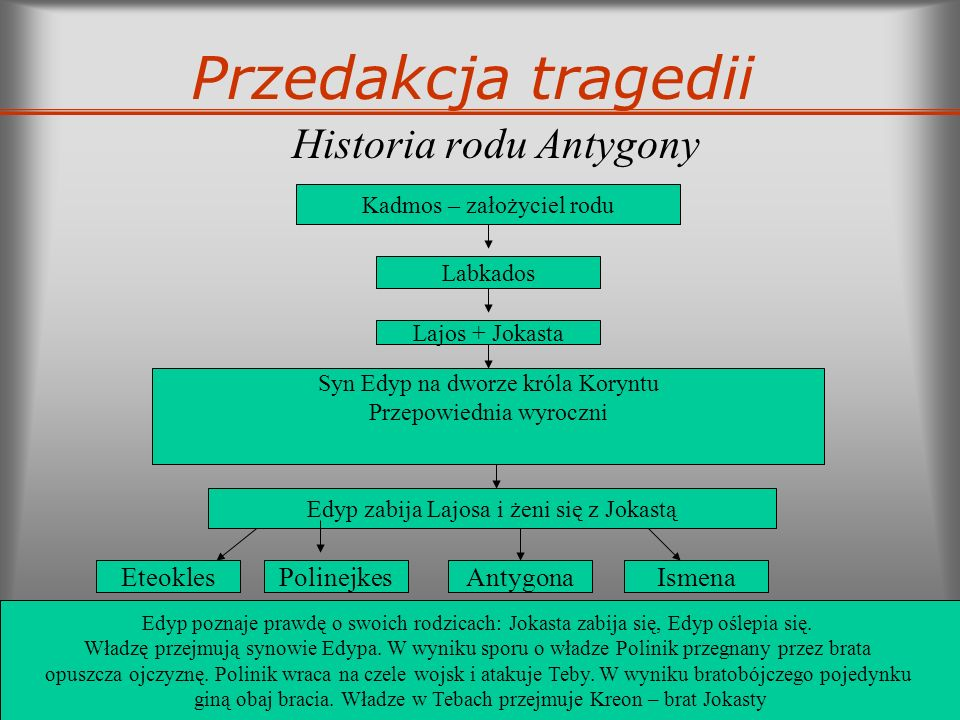 Historia rodu Antygony