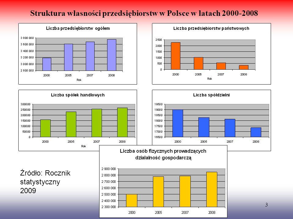 Struktura własności przedsiębiorstw w Polsce w latach 2000-2008