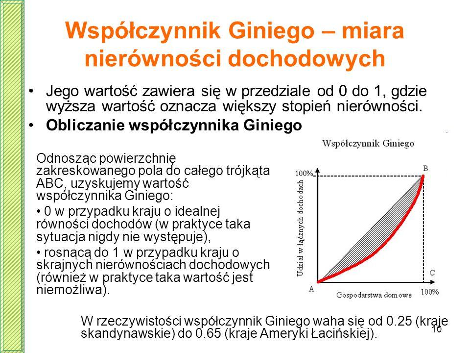 Współczynnik Giniego – miara nierówności dochodowych