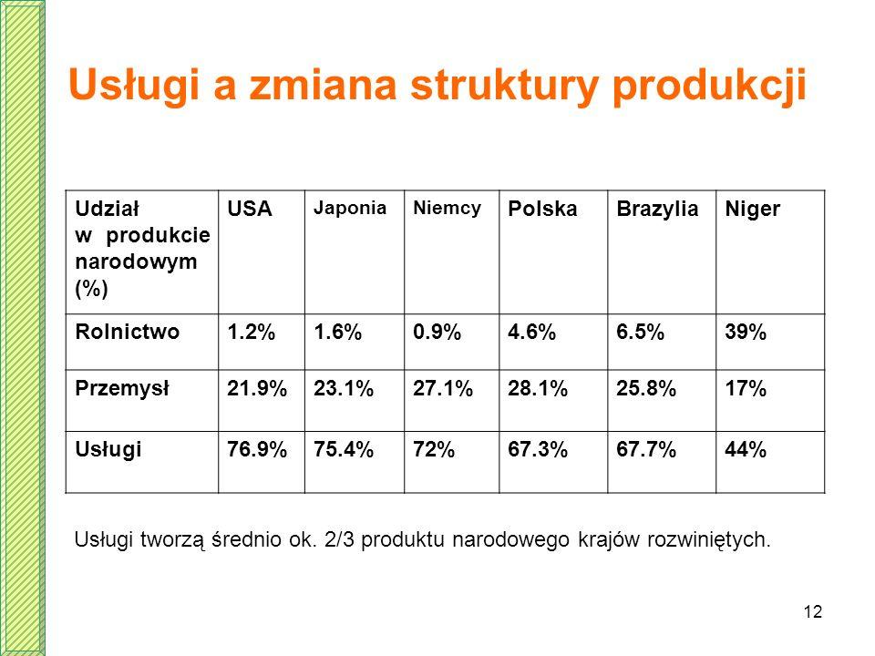 Usługi a zmiana struktury produkcji