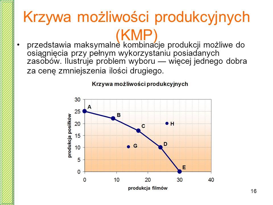 Krzywa możliwości produkcyjnych (KMP)