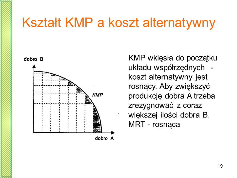 Kształt KMP a koszt alternatywny