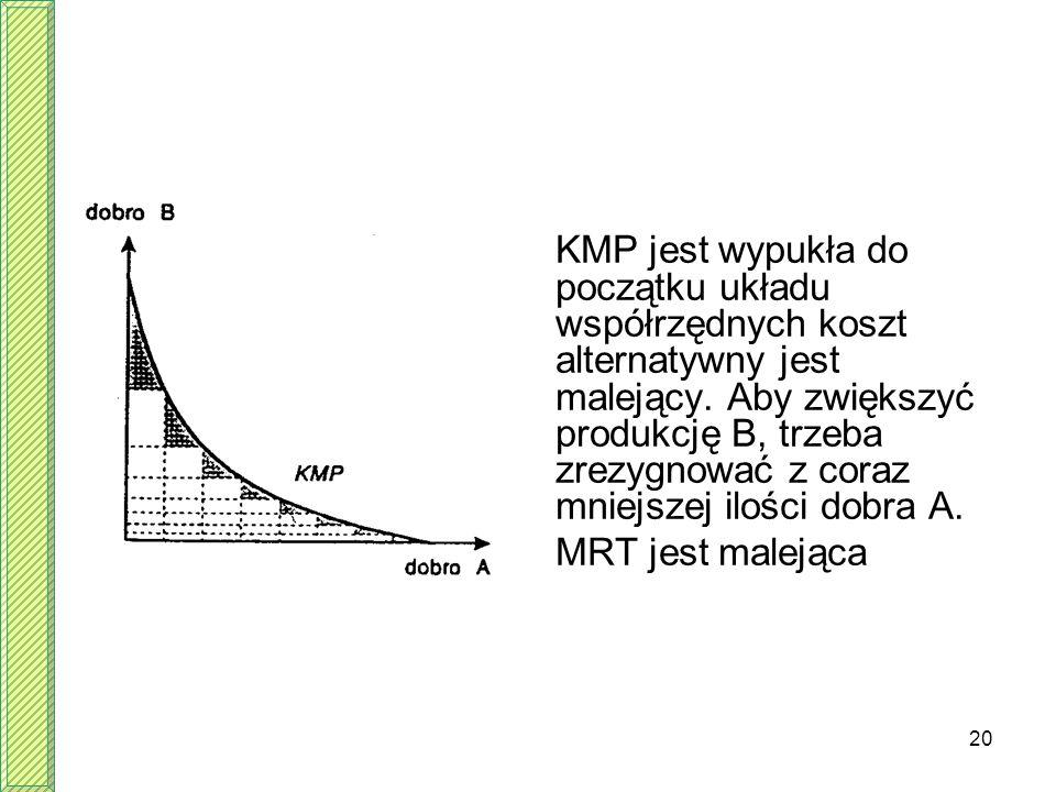 KMP jest wypukła do początku układu współrzędnych koszt alternatywny jest malejący. Aby zwiększyć produkcję B, trzeba zrezygnować z coraz mniejszej ilości dobra A.