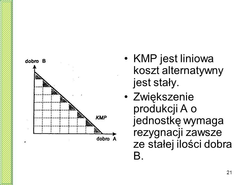 KMP jest liniowa koszt alternatywny jest stały.