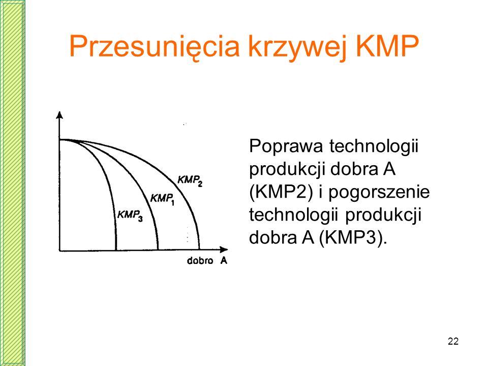 Przesunięcia krzywej KMP