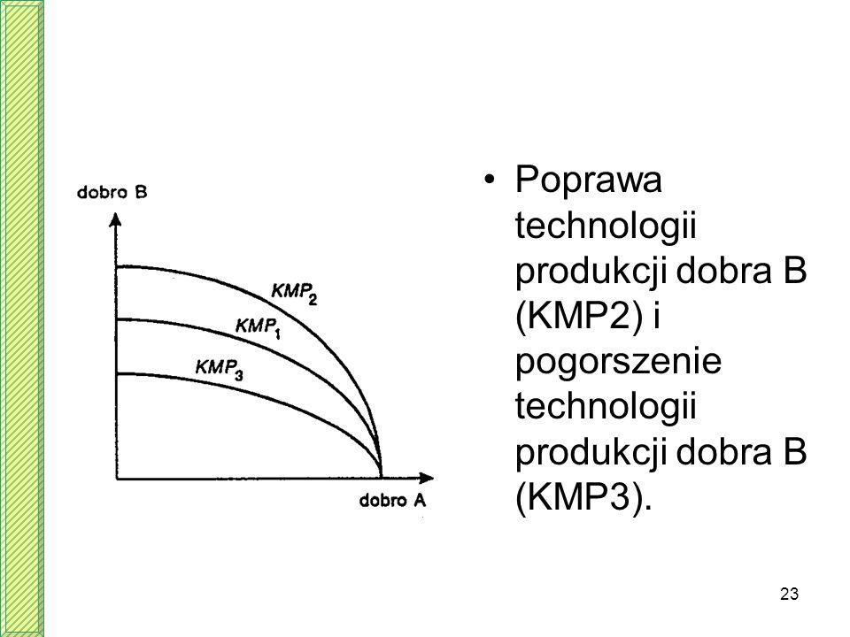 Poprawa technologii produkcji dobra B (KMP2) i pogorszenie technologii produkcji dobra B (KMP3).