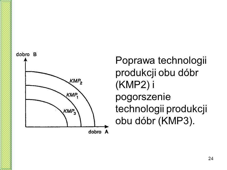 Poprawa technologii produkcji obu dóbr (KMP2) i pogorszenie technologii produkcji obu dóbr (KMP3).