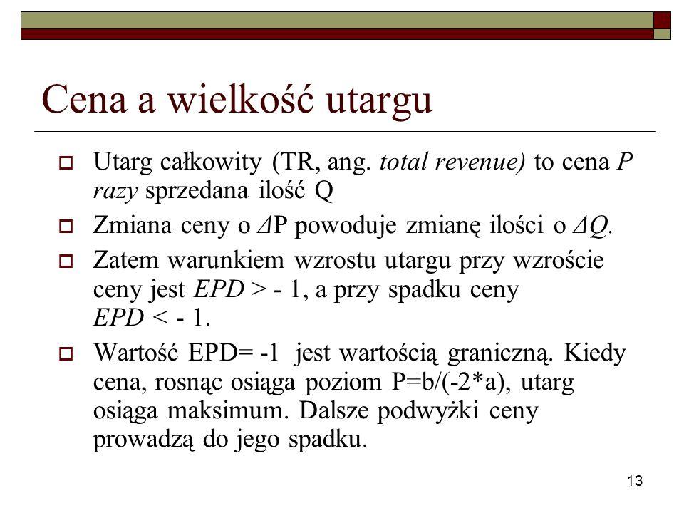 Cena a wielkość utargu Utarg całkowity (TR, ang. total revenue) to cena P razy sprzedana ilość Q. Zmiana ceny o ΔP powoduje zmianę ilości o ΔQ.