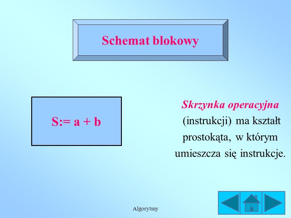 Schemat blokowy S:= a + b