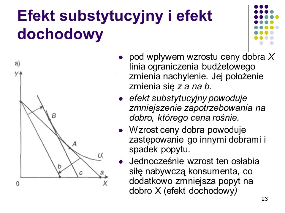 Efekt substytucyjny i efekt dochodowy