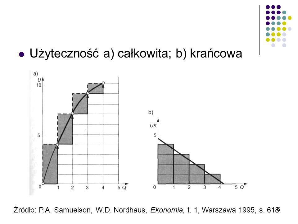 Użyteczność a) całkowita; b) krańcowa