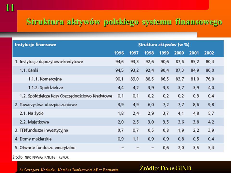 Struktura aktywów polskiego systemu finansowego