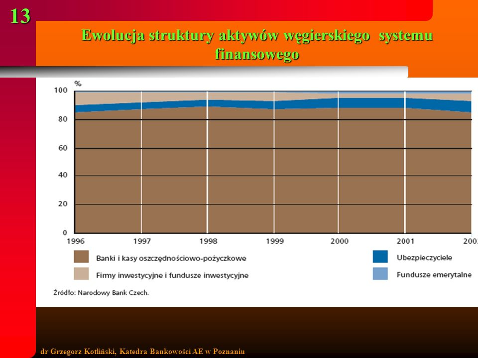 Ewolucja struktury aktywów węgierskiego systemu finansowego