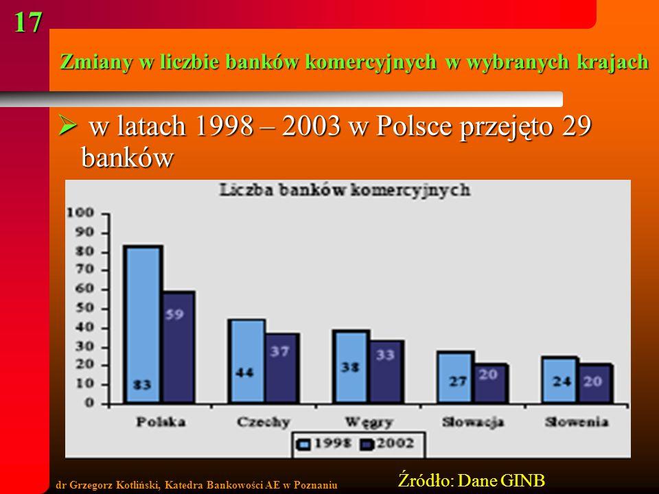 Zmiany w liczbie banków komercyjnych w wybranych krajach