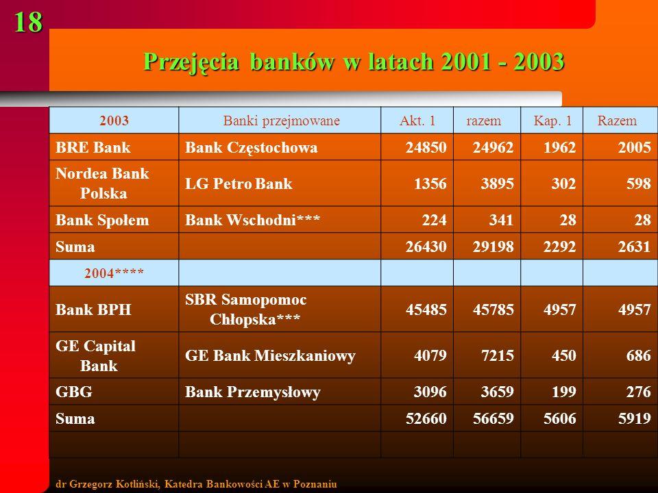Przejęcia banków w latach 2001 - 2003