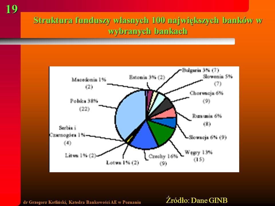 Struktura funduszy własnych 100 największych banków w wybranych bankach