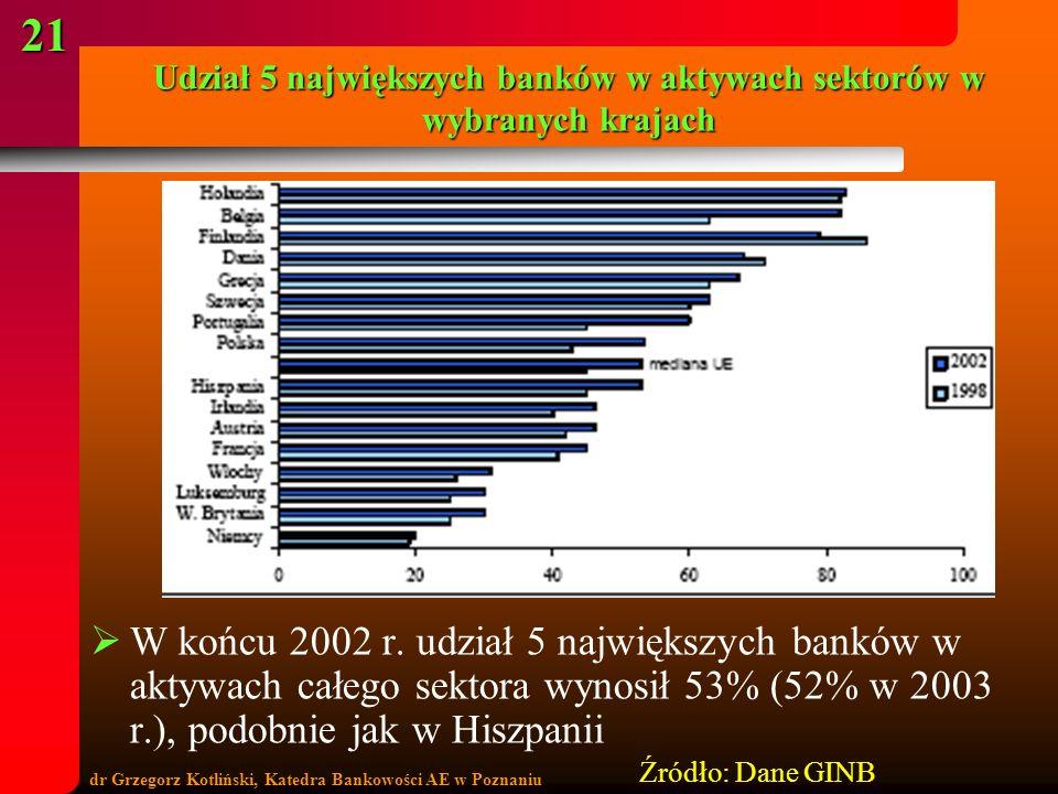 Udział 5 największych banków w aktywach sektorów w wybranych krajach