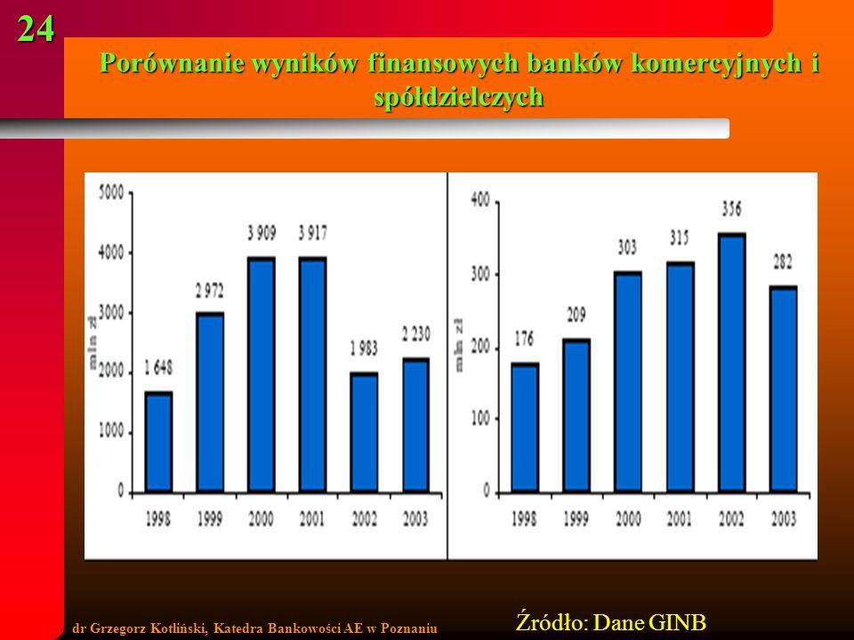 Porównanie wyników finansowych banków komercyjnych i spółdzielczych