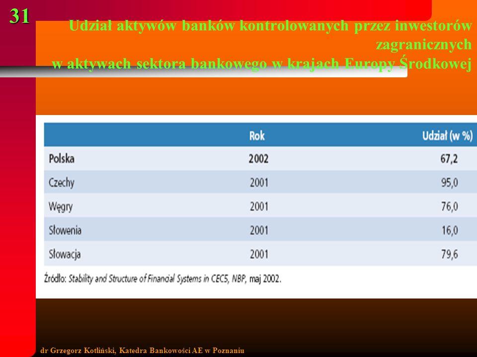 Udział aktywów banków kontrolowanych przez inwestorów zagranicznych w aktywach sektora bankowego w krajach Europy Środkowej