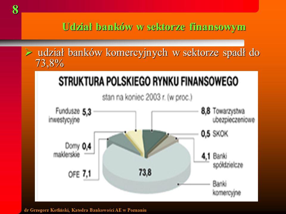 Udział banków w sektorze finansowym