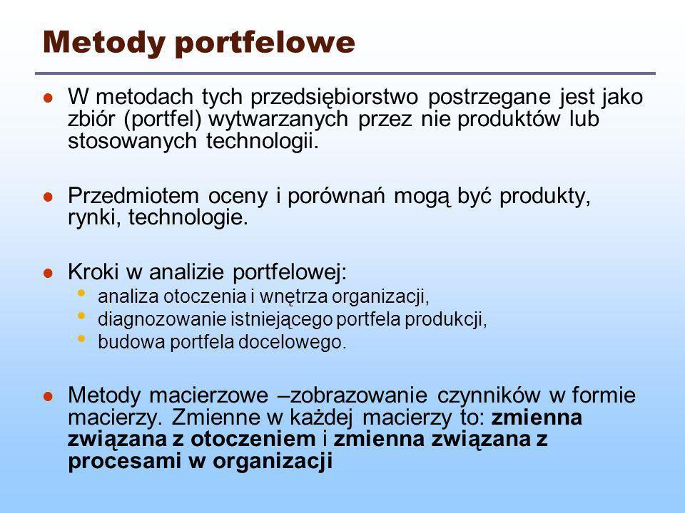Metody portfelowe