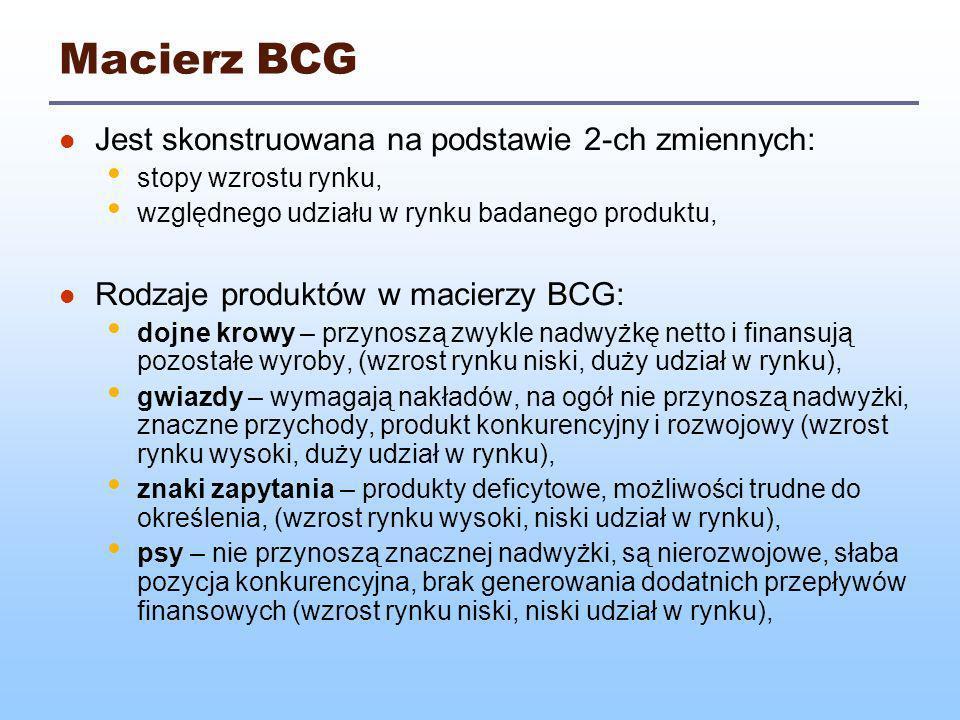 Macierz BCG Jest skonstruowana na podstawie 2-ch zmiennych: