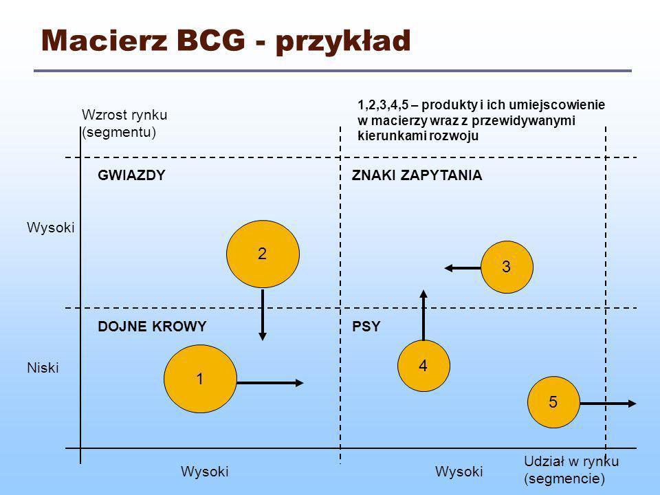 Macierz BCG - przykład 2 3 4 1 5 Wzrost rynku (segmentu) GWIAZDY