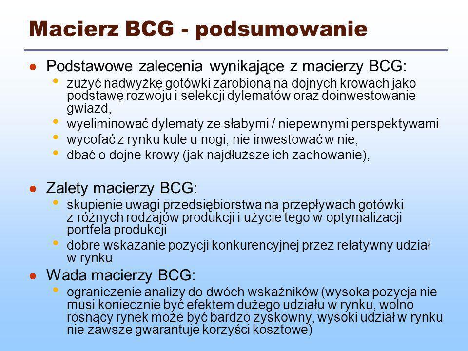 Macierz BCG - podsumowanie